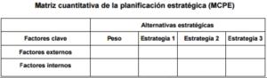 Matriz cuantitativa de la planeación estratégica