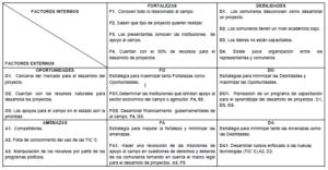 Matriz FODA de la Comisaria de Bienes Comunales de San Pedro Huamelula