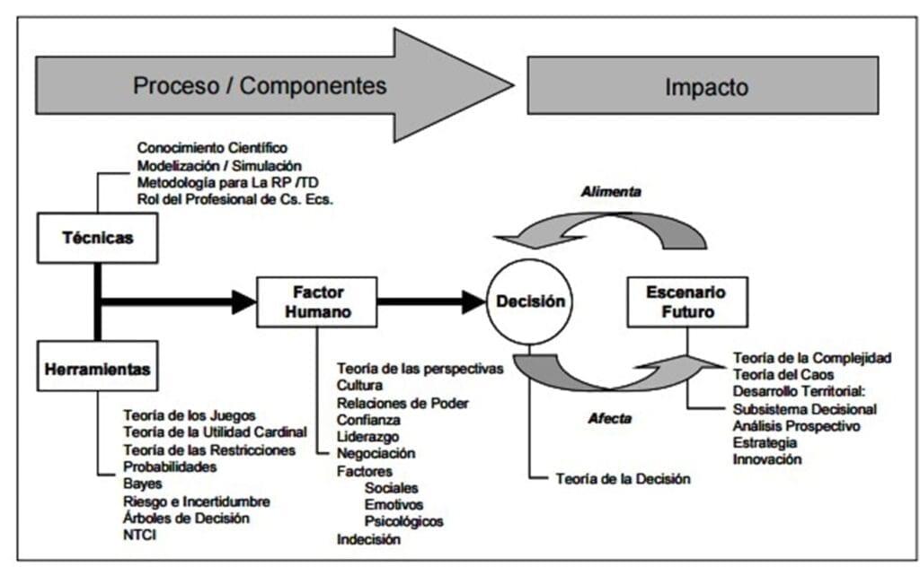 Modelación matemática y toma de decisiones