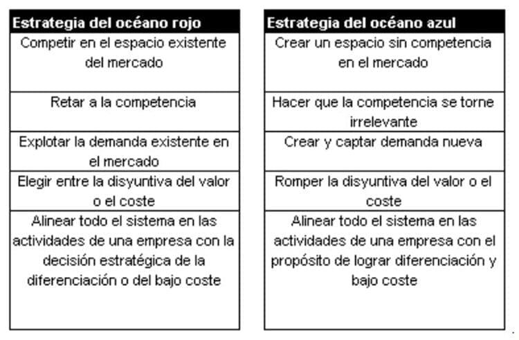 Comparación entre estrategia de océano rojo y océano azul (Chan Kim & Mauborgne, 2005)