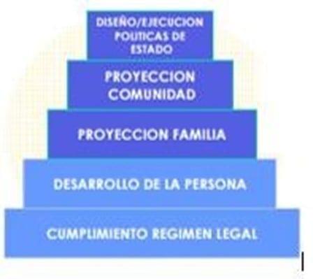 Pirámide RSC