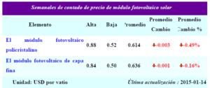 Precios de comercialización de paneles fotovoltaicos en el mercado mundial