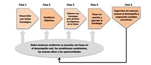 El proceso de elaboración y ejecución de una estrategia (Thompson, Strickland, & Gamble, s.f.)