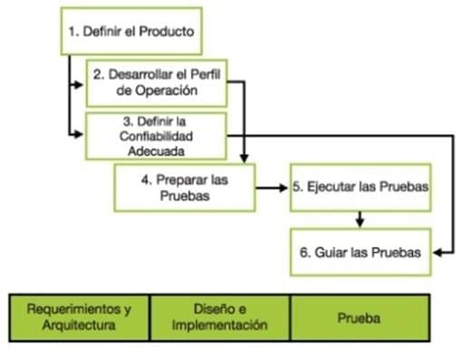 Proceso de la ICS (Padilla Zárate, Gerardo, s.f.)