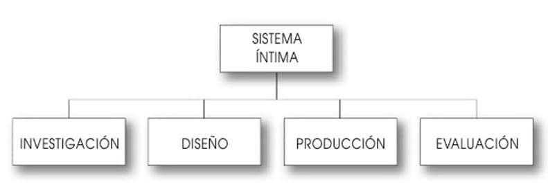 Sistema INTIMA