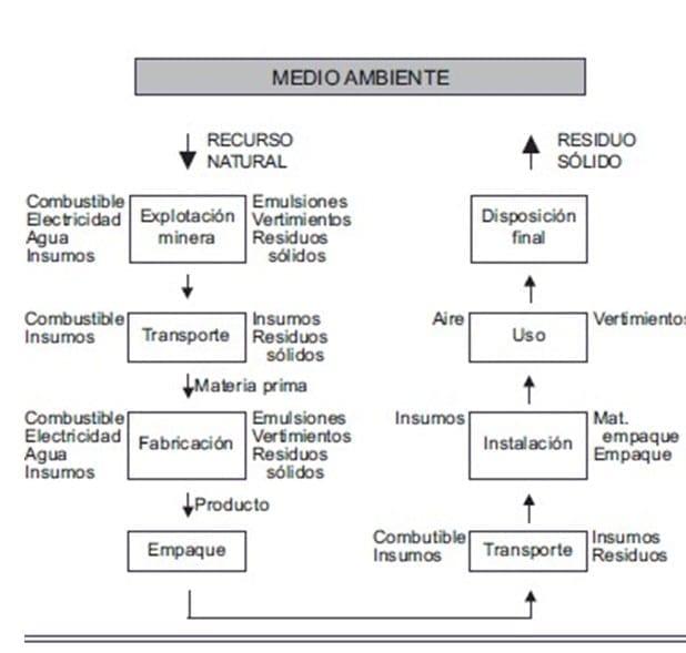 Análisis del ciclo de Vida (ACV). Fuente: CNPLM, 2001