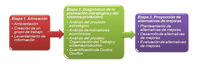 Procedimiento para la identificación de costos ocultos en los procesos productivos.
