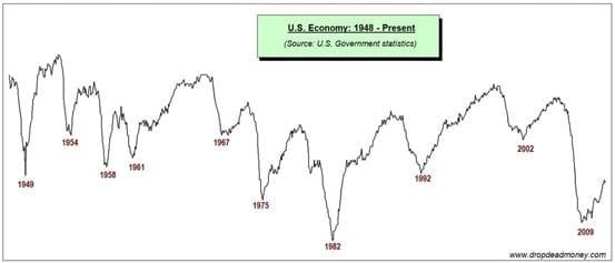 Ciclo económico de Estados Unidos