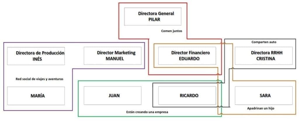 Ejemplo de una estructura organizativa informal