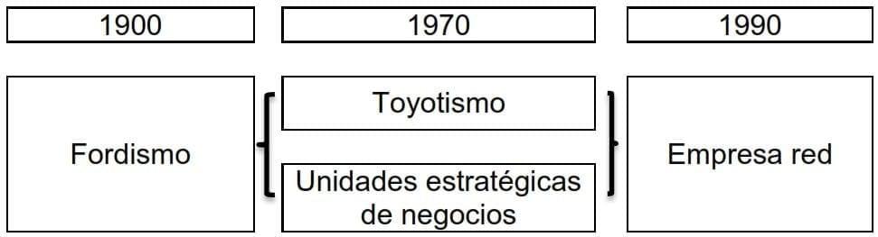 Evolución de la organización de empresas