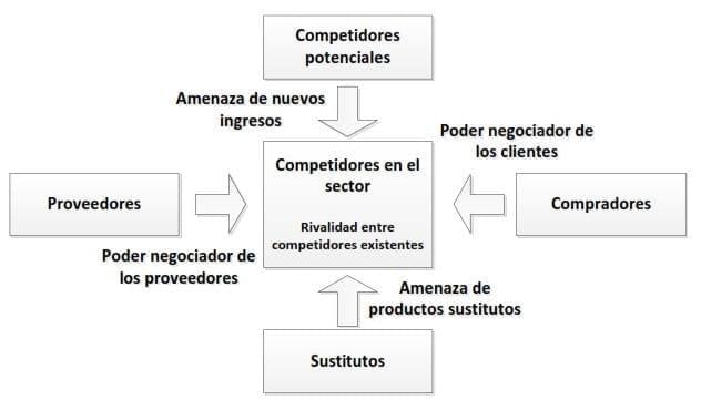 Análisis estratégico - Modelo de competitividad de las cinco fuerzas de Porter