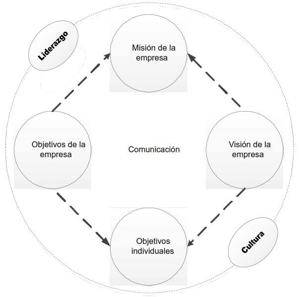 Implementación de la estrategia - Cultura y liderazgo son dos caras de la misma moneda, unidas por la comunicación