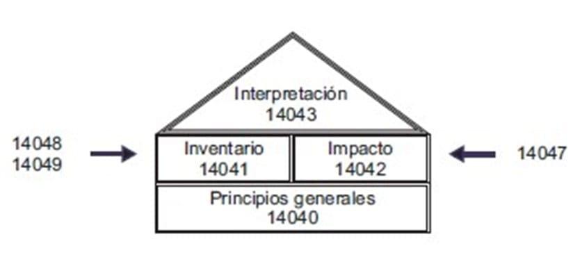 Estructura del ACV
