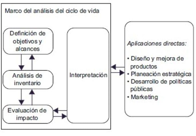 Fases de un ACV, de acuerdo con la serie de normas ISO 14040