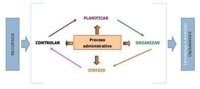Funciones básicas del Proceso Administrativo