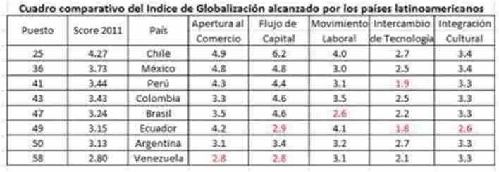 Globalización en los países latinoamericanos
