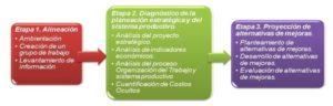 Procedimiento para la identificación de costos ocultos en los procesos productivos