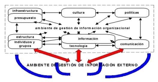 Ambiente de Información Externo