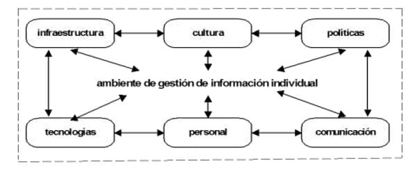 Ambiente de gestión de información individual