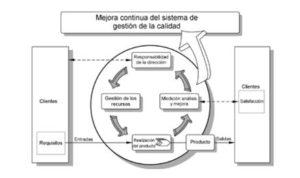 Mejora continua del sistema de gestión de la calidad