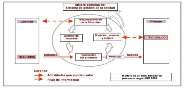 (Ministerio de Fomento, 2005) La gestión por procesos