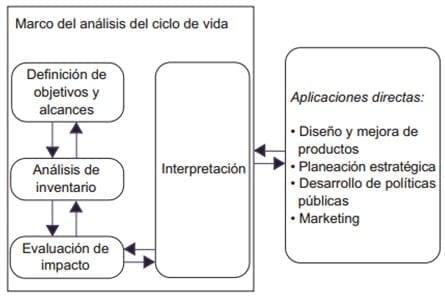 Fases de un ACV, de acuerdo con la serie de normas ISO 14040.