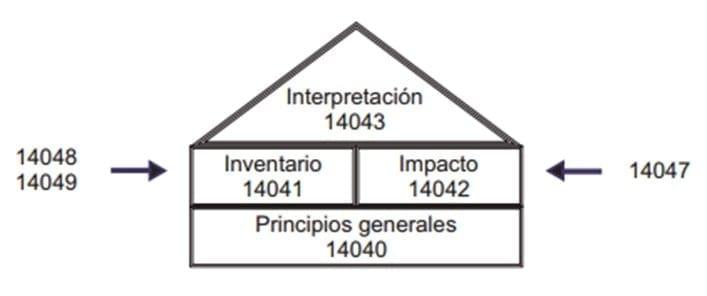 Estructura del ACV. (Modificado de Trama y Troyano, 2001)