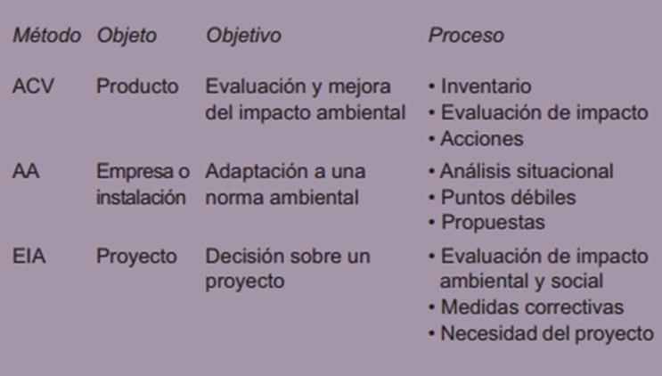 Comparación del ACV con dos herramientas de gestión ambiental más conocidas: auditoría ambiental (AA) y estudios de impacto ambiental (EIA). (Romero Rodríguez, 2003)