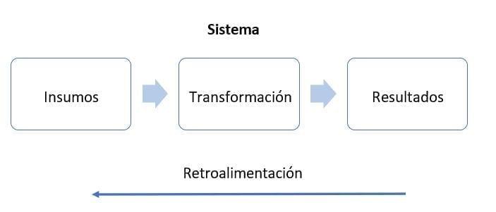 Representación de una empresa como sistema abierto