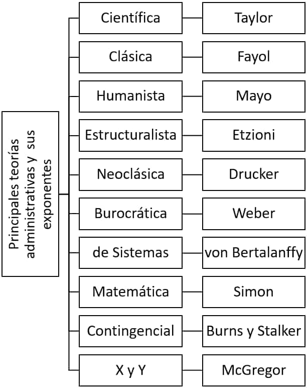 Principales teorías administrativas y sus exponentes - Evolución de la Administración y la Teoría Administrativa