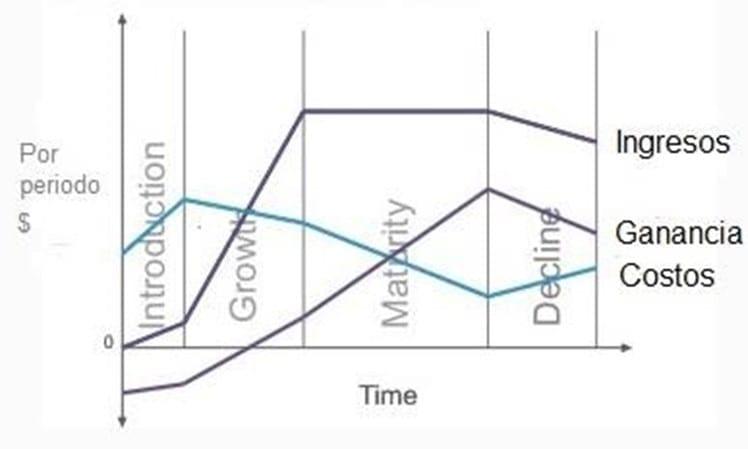 Ingresos, ganancia y costos en el ciclo de vida de un producto