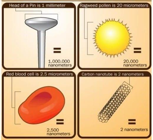 Medidas de la Nanotecnología