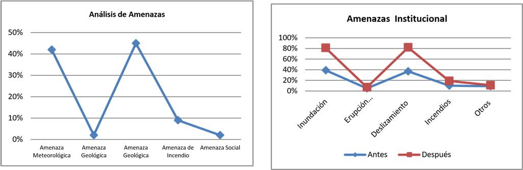 Funciones de análisis para los niveles de amenazas Ecuador