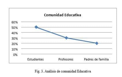Análisis de comunidad Educativa