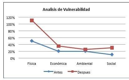 Análisis de los factores de vulnerabilidad