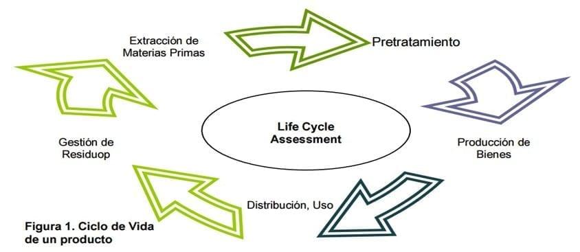 Ciclo de vida de un producto. Fuente: ECOIL