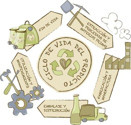 Ciclo de vida de un producto. Fuente: Guía de Compra Responsable