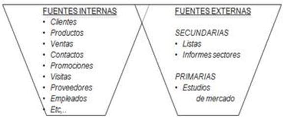 Fuentes de Información Empresarial
