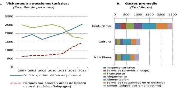Número de visitantes y gasto promedio por tipo de atractivo Ecuador