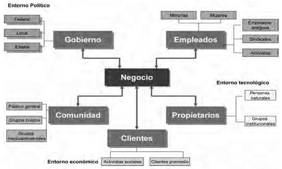 Grupos de interés para la empresa  (Rivera & Malaver, 2011)