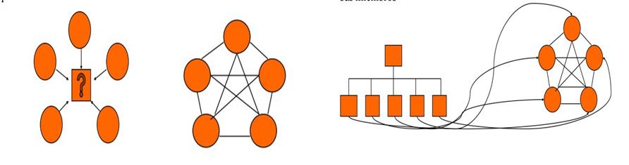 Equipos de trabajo para resolver problemas, autodirigido e interfuncional.