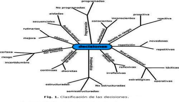 Tipos de decisiones según diferentes criterios