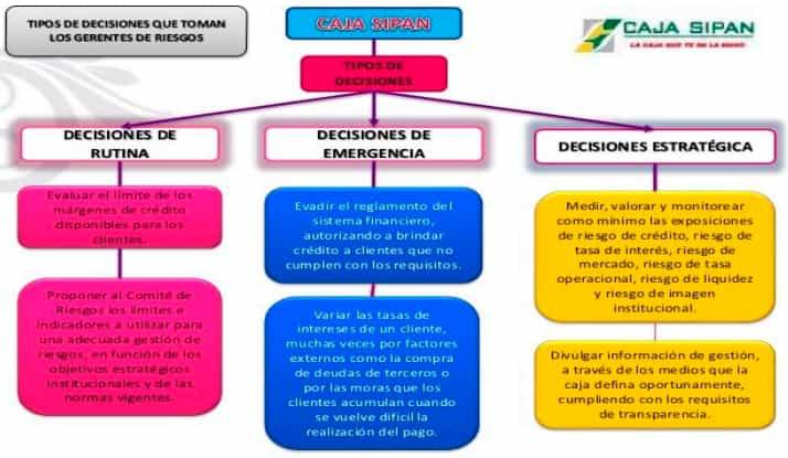 Tipos de decisiones de acuerdo al nivel de riesgo