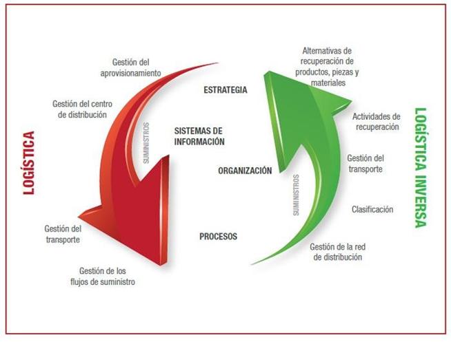 INTEGRACIÓN DE LA LOGÍSTICA Y LA LOGÍSTICA INVERSA (VEYRON, 2014)