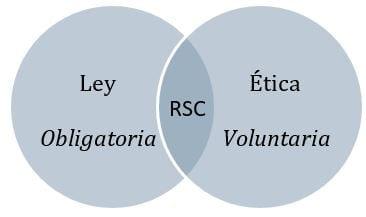 Etica, Leyes y RSC