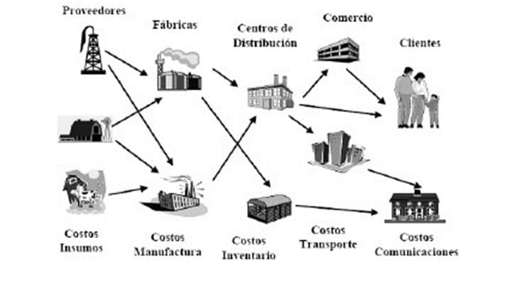 CADENAS DE SUMINISTRO (ZAMARRIPA, 2008)