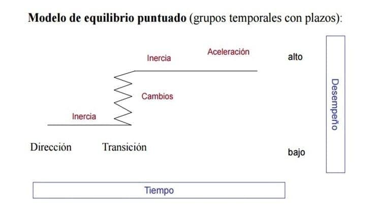 Modelo de Equilibrio Puntuado
