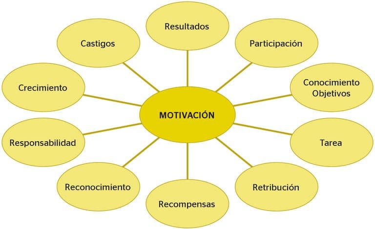 Principales factores de motivación