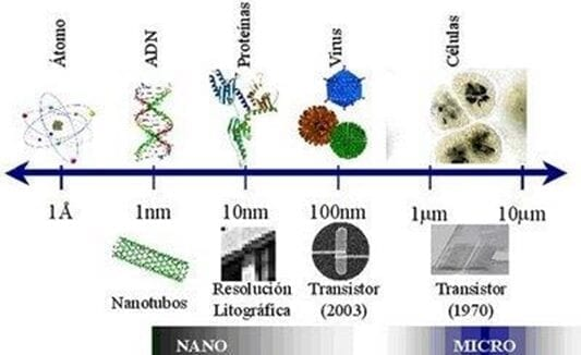 Comparación de sistemas en escalas nano y micro (BLOG DE NANOTECNOLOGIA, s.f.)