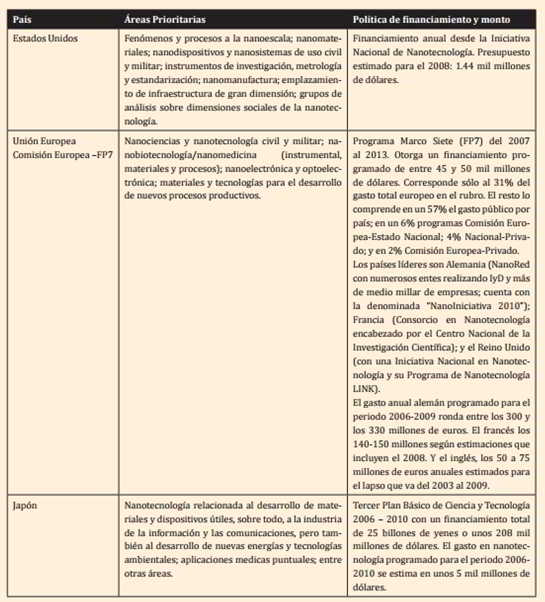 Nanotecnología y su financiamiento: el caso de Estados Unidos, Europa y Japón. Fuente: Delgado, 2008 y Nanosposts, 2007